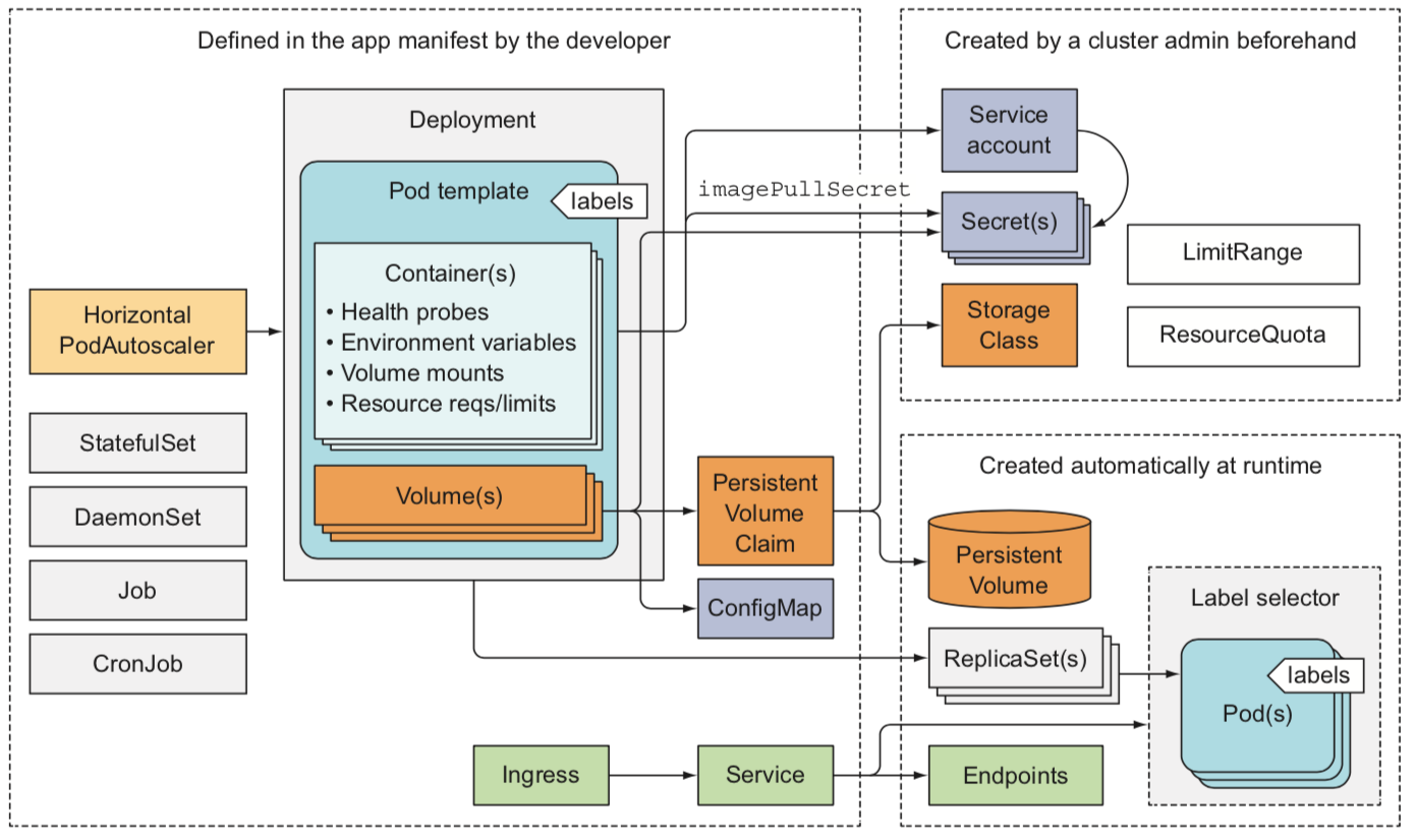 k8s-framework.png